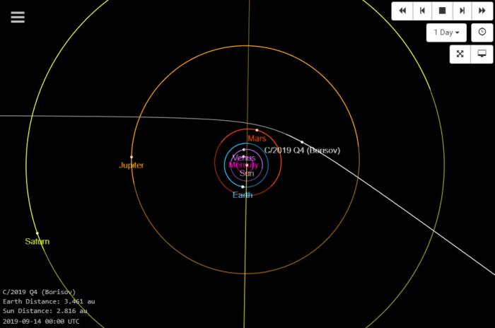 Comet-C2019Q4-Orbit-20190914