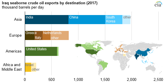 Iraq_seaborne_crude_oil_exports_by_destination_in_2017_(31760972217)